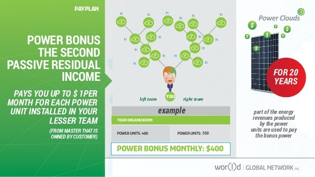 POWER BONUS THE SECOND PASSIVE RESIDUAL INCOME FOR 20 YEARS PAYS YOU UP TO $ 1PER MONTH FOR EACH POWER UNIT INSTALLED IN Y...