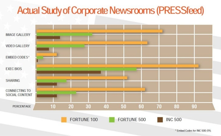 PRESSfeed: 2012 Online Newsroom and Media Relations Survey (Pt. 2)