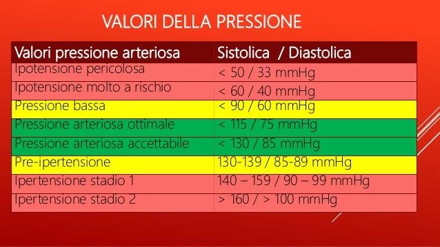 Pressure of human body