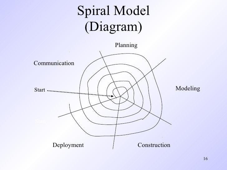 Pressman ch-3-prescriptive-process-models