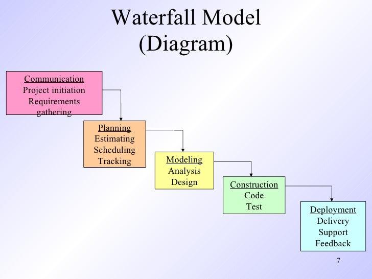 Pengertian metode waterfall menurut sommerville best waterfall 2017 pengertian metode waterfall menurut jogiyanto 2010 best 2017 ccuart Choice Image