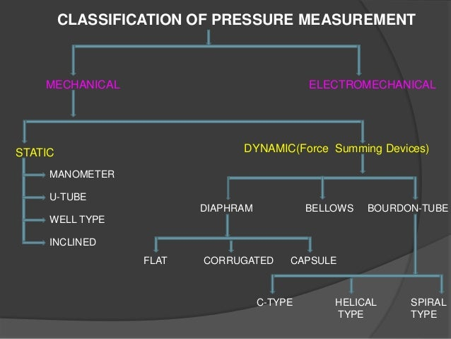MECHANICAL ELECTROMECHANICAL STATIC DYNAMIC(Force Summing Devices) MANOMETER U-TUBE WELL TYPE INCLINED DIAPHRAM BELLOWS BO...