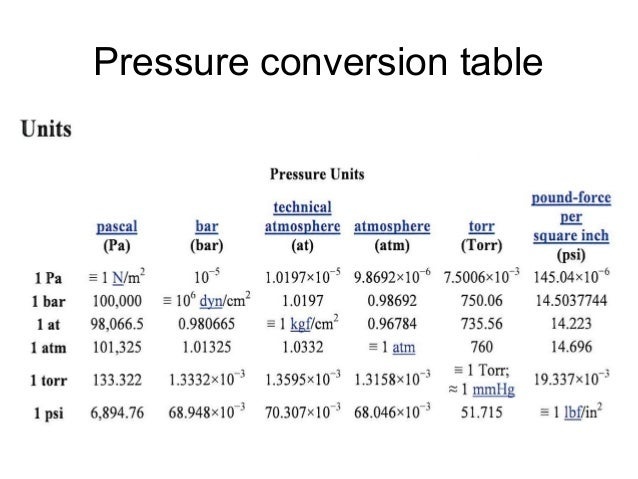 Pressure measurement wiki lesker pumping 3 6 09 2 - Pressure units conversion table ...