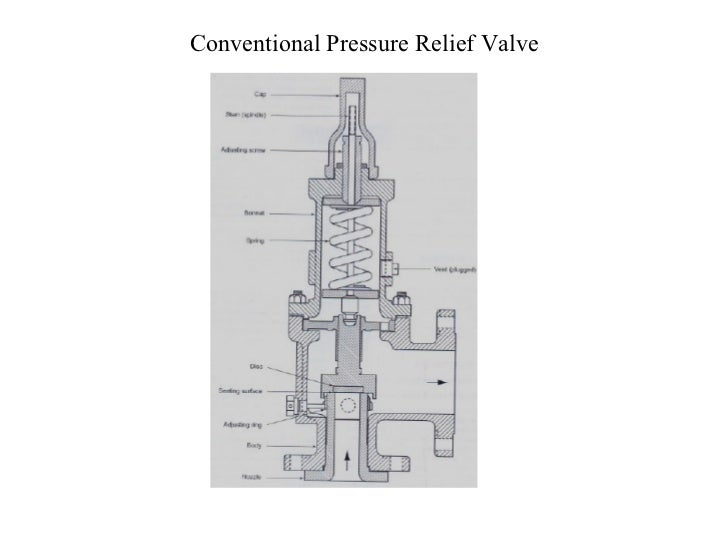 Pressure reliveing devices