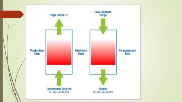 Pressure swing adsorption