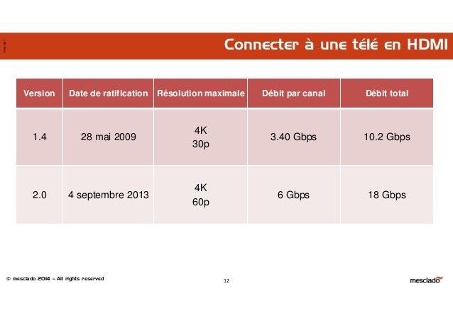 © mesclado 2014 – All rights reserved Pres1401 Connecter à une télé en HDMI Version Date de ratification Résolution maxima...