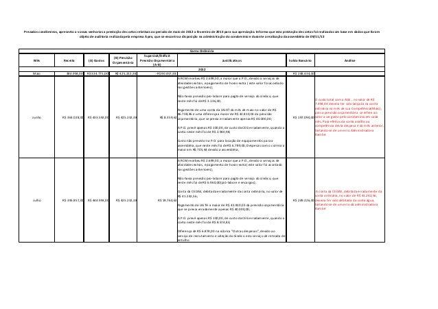 Prezados condôminos, apresento a vossas senhorias a prestação de contas relativas ao período de maio de 2012 a fevereiro d...