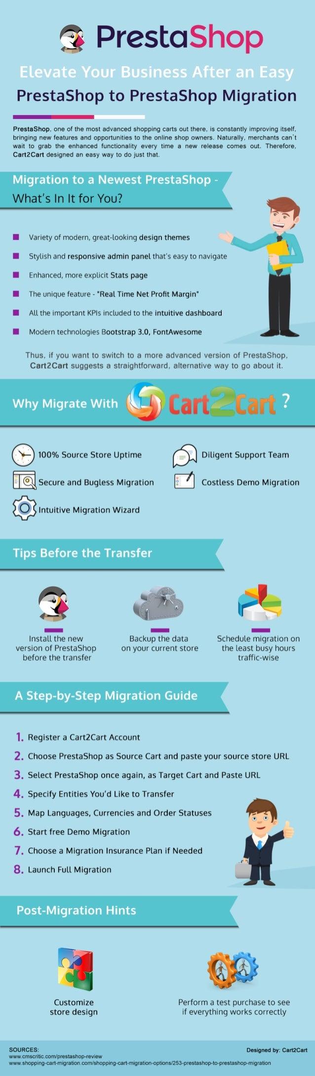 PrestaShop to PrestaShop Migration