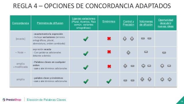 Elección de Palabras Claves 14 REGLA 4 – OPCIONES DE CONCORDANCIA ADAPTADOS Concordancia Périmètre de diffusion Ligeras va...