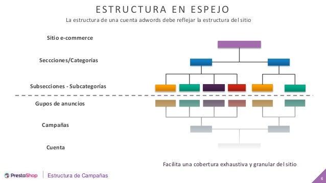 Estructura de Campañas 66 ESTRUCTURA EN ESPEJO Sitio e-commerce Seccciones/Categorías Subsecciones - Subcategorías Gupos d...