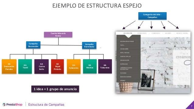 Estructura de Campañas 7 EJEMPLO DE ESTRUCTURA ESPEJO Categorías del sitio - Campañas Cuenta Adwords Kenay Campaña Dormito...