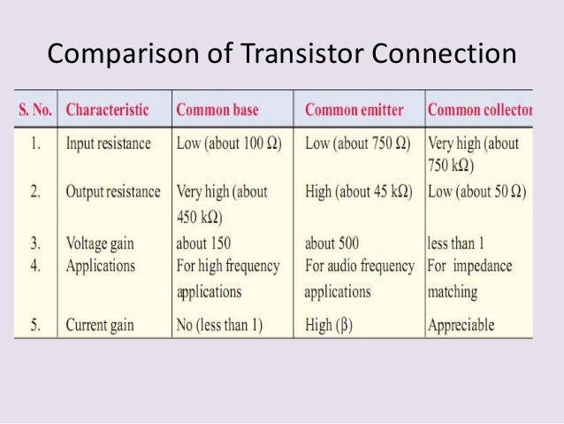 the application of bipolar junction transistor bjt Abstract: a high voltage 4h-sic bipolar junction transistor (bjt) has been developed with 16 a, 600 v rating this paper presents a new base drive structure for the sic bjt for inverter application the driver consists of one igbt and one mosfet to help turn-on and turn-off of the sic bjt transistor in a darlington like.