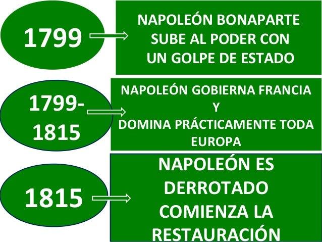 1799  NAPOLEÓN BONAPARTE SUBE AL PODER CON UN GOLPE DE ESTADO  17991815  NAPOLEÓN GOBIERNA FRANCIA Y DOMINA PRÁCTICAMENTE ...