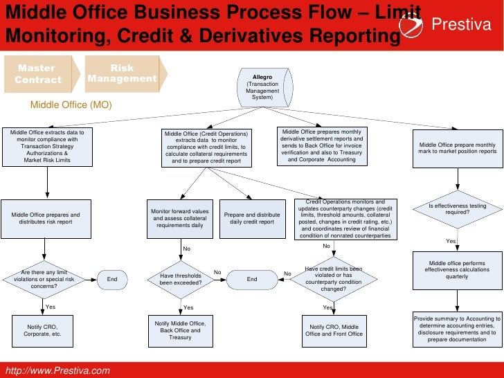 Prestiva etrm process allegro - Derivatives middle office ...