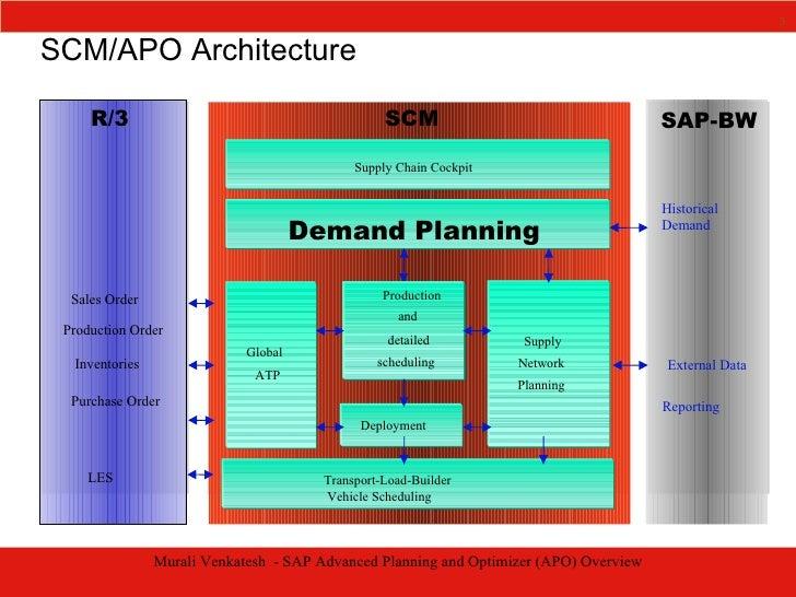 Prestiva - SAP Advanced Planning And Optimizer Overview Slide 3