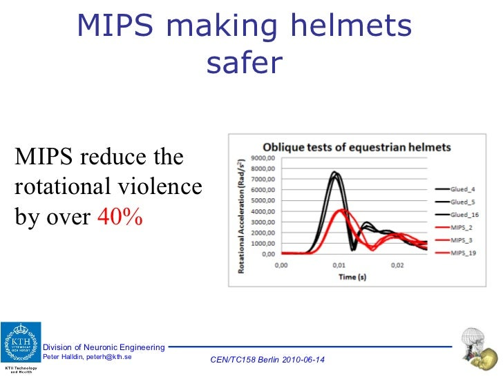 MIPS making helmets safer MIPS reduce the rotational violence by over  40%