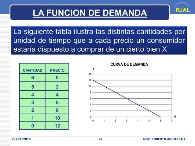 RJAL 29/09/2015 MSC. ROBERTO AGUILERA L.11 La siguiente tabla ilustra las distintas cantidades por unidad de tiempo que a ...