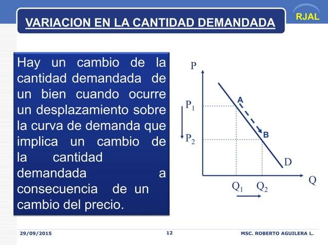 RJAL 29/09/2015 MSC. ROBERTO AGUILERA L.12 VARIACION EN LA CANTIDAD DEMANDADA Hay un cambio de la cantidad demandada de un...