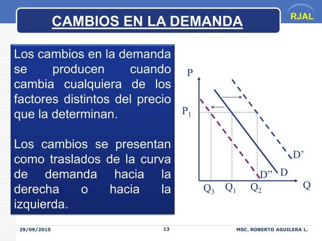 RJAL 29/09/2015 MSC. ROBERTO AGUILERA L.13 CAMBIOS EN LA DEMANDA Los cambios en la demanda se producen cuando cambia cualq...