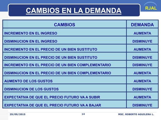 RJAL 29/09/2015 MSC. ROBERTO AGUILERA L.14 CAMBIOS DEMANDA INCREMENTO EN EL INGRESO AUMENTA DISMINUCION EN EL INGRESO DISM...