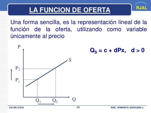 RJAL 29/09/2015 MSC. ROBERTO AGUILERA L.18 Una forma sencilla, es la representación lineal de la función de la oferta, uti...