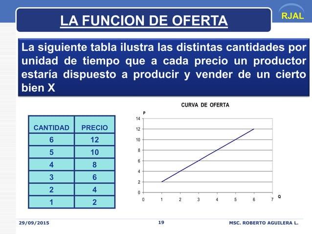 RJAL 29/09/2015 MSC. ROBERTO AGUILERA L.19 La siguiente tabla ilustra las distintas cantidades por unidad de tiempo que a ...