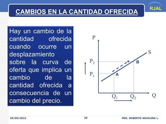 RJAL 29/09/2015 MSC. ROBERTO AGUILERA L.20 CAMBIOS EN LA CANTIDAD OFRECIDA Hay un cambio de la cantidad ofrecida cuando oc...