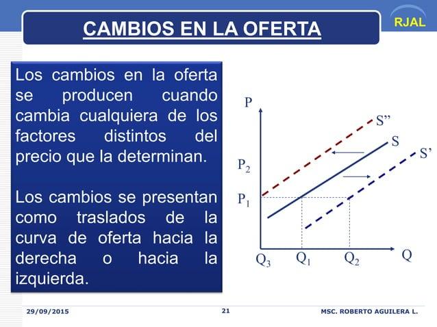 RJAL 29/09/2015 MSC. ROBERTO AGUILERA L.21 CAMBIOS EN LA OFERTA Los cambios en la oferta se producen cuando cambia cualqui...