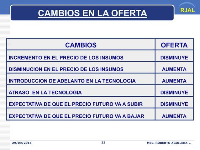 RJAL 29/09/2015 MSC. ROBERTO AGUILERA L.22 CAMBIOS OFERTA INCREMENTO EN EL PRECIO DE LOS INSUMOS DISMINUYE DISMINUCION EN ...