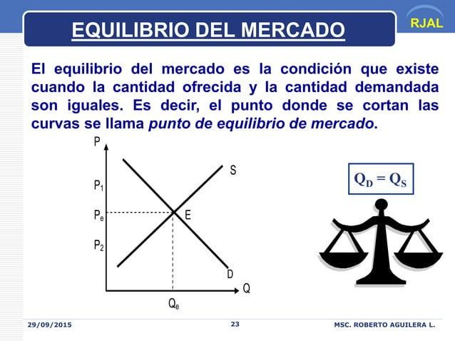RJAL 29/09/2015 MSC. ROBERTO AGUILERA L.23 EQUILIBRIO DEL MERCADO El equilibrio del mercado es la condición que existe cua...