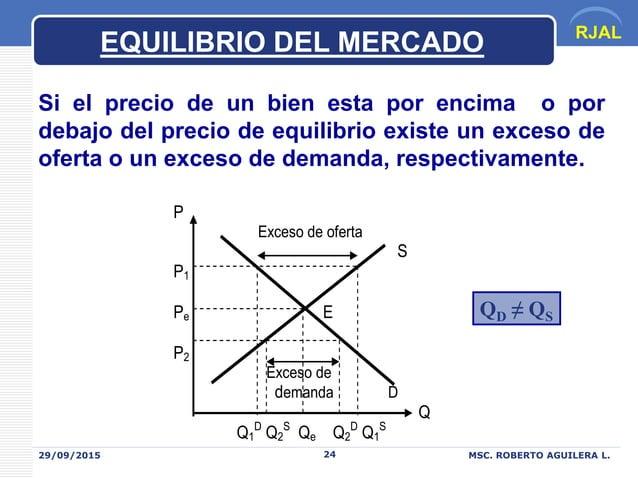 RJAL 29/09/2015 MSC. ROBERTO AGUILERA L.24 EQUILIBRIO DEL MERCADO Si el precio de un bien esta por encima o por debajo del...