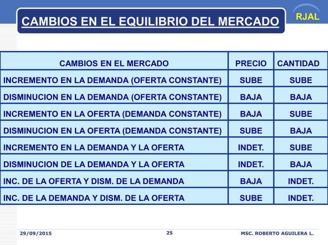 RJAL 29/09/2015 MSC. ROBERTO AGUILERA L.25 CAMBIOS EN EL EQUILIBRIO DEL MERCADO CAMBIOS EN EL MERCADO PRECIO CANTIDAD INCR...