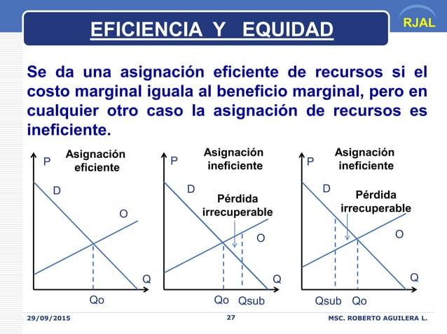 RJAL 29/09/2015 MSC. ROBERTO AGUILERA L.27 O OO D DD Se da una asignación eficiente de recursos si el costo marginal igual...