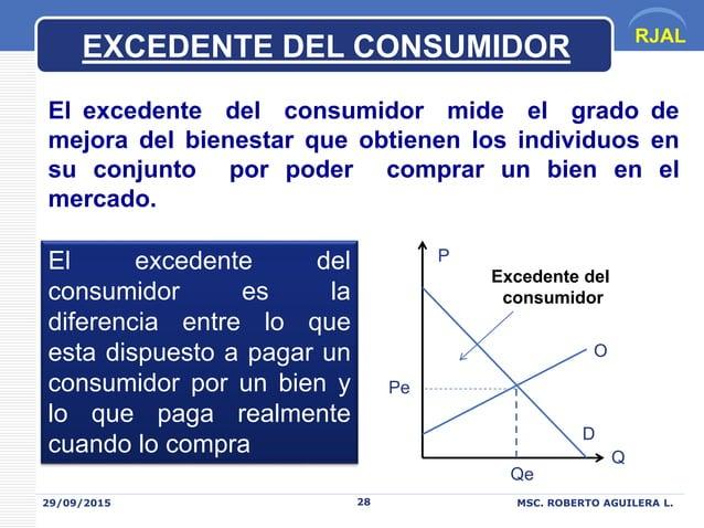 RJAL 29/09/2015 MSC. ROBERTO AGUILERA L.28 EXCEDENTE DEL CONSUMIDOR El excedente del consumidor mide el grado de mejora de...