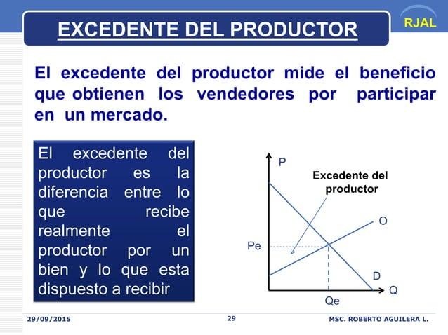 RJAL 29/09/2015 MSC. ROBERTO AGUILERA L.29 El excedente del productor mide el beneficio que obtienen los vendedores por pa...