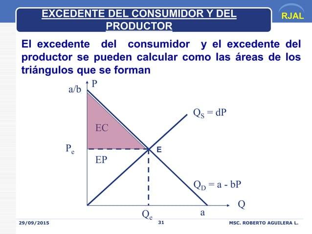 RJAL 29/09/2015 MSC. ROBERTO AGUILERA L.31 EXCEDENTE DEL CONSUMIDOR Y DEL PRODUCTOR QD = a - bP Q P QS = dP Pe Qe EC EP a/...