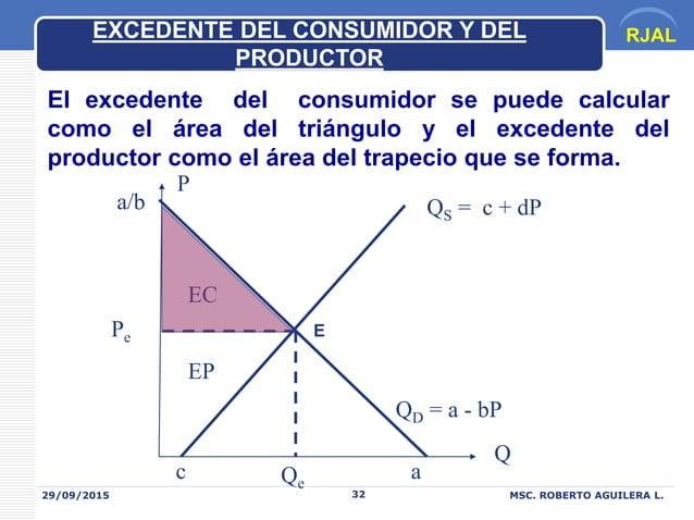 RJAL 29/09/2015 MSC. ROBERTO AGUILERA L.32 Q P Pe Qe EC EP QS = c + dP QD = a - bP a/b ac EXCEDENTE DEL CONSUMIDOR Y DEL P...