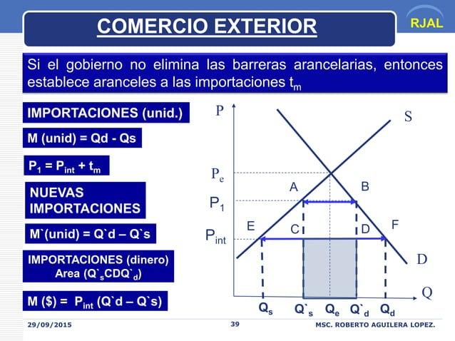 RJAL 29/09/2015 MSC. ROBERTO AGUILERA LOPEZ.39 COMERCIO EXTERIOR P Q Pint Pe Qs Qe Qd S D Si el gobierno no elimina las ba...