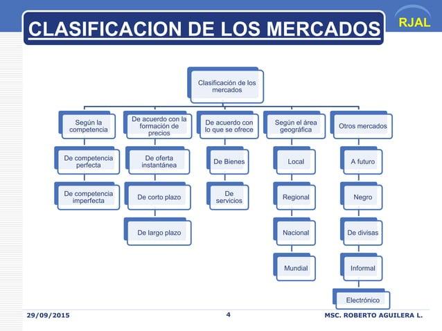 RJAL 29/09/2015 MSC. ROBERTO AGUILERA L.4 CLASIFICACION DE LOS MERCADOS Clasificación de los mercados Otros mercados A fut...