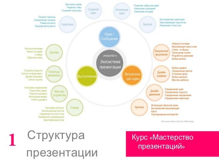 Структура1                 Курс «Мастерство                    презентаций»    презентации