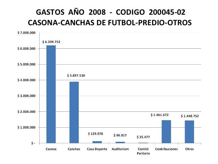 GASTOS  AÑO  2008  -  CODIGO  200045-02  CASONA-CANCHAS DE FUTBOL-PREDIO-OTROS