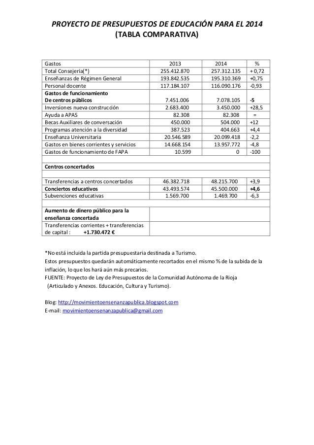 PROYECTO DE PRESUPUESTOS DE EDUCACIÓN PARA EL 2014 (TABLA COMPARATIVA)  Gastos Total Consejería(*) Enseñanzas de Régimen G...