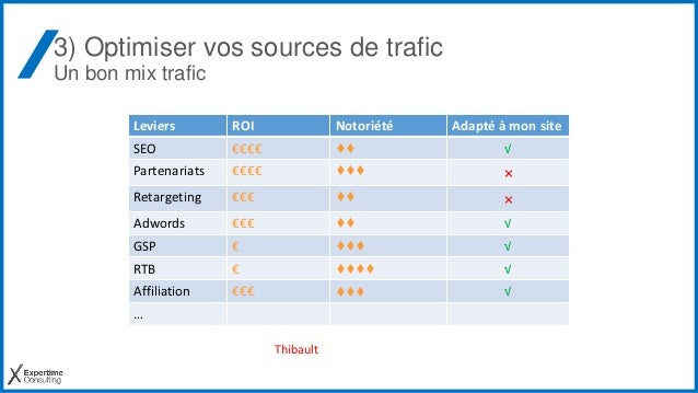 3) Optimiser vos sources de trafic Un bon mix trafic Leviers ROI Notoriété Adapté à mon site SEO €€€€ ♦♦ √ Partenariats €€...