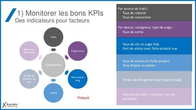 1) Monitorer les bons KPIs Des indicateurs pour facteurs Conversions Trafic Ergonomie Merchandi sing L'offre Temps de répo...