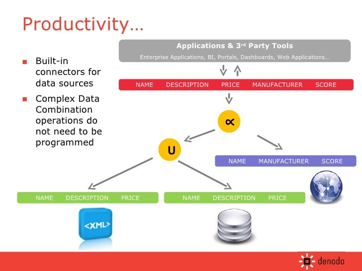 Why Data Virtualization? An Introduction by Denodo