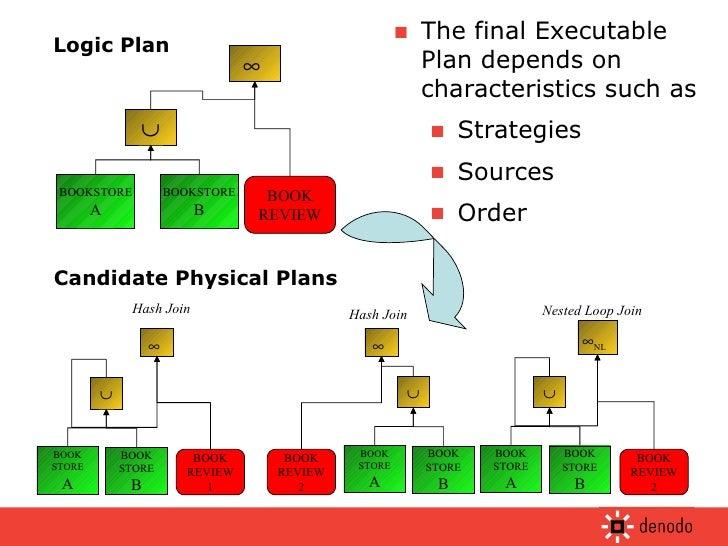 <ul><li>The final Executable Plan depends on characteristics such as </li></ul><ul><ul><li>Strategies </li></ul></ul><ul><...