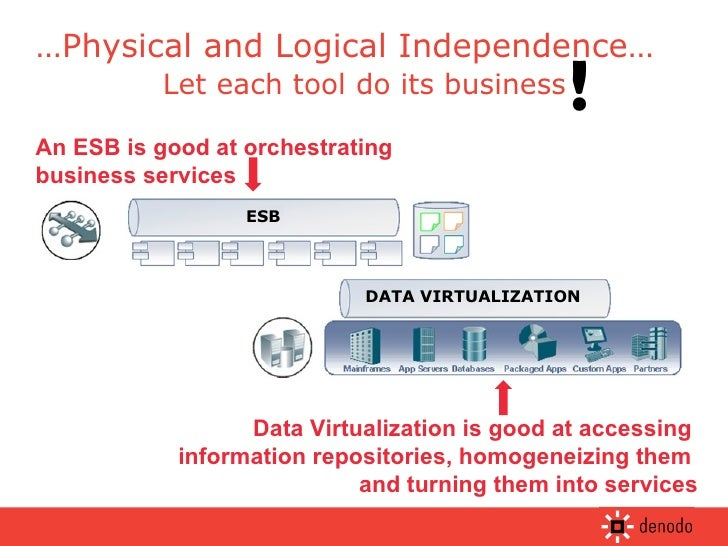 Let each tool do its business ! An ESB is good at orchestrating business services Data Virtualization is good at accessing...