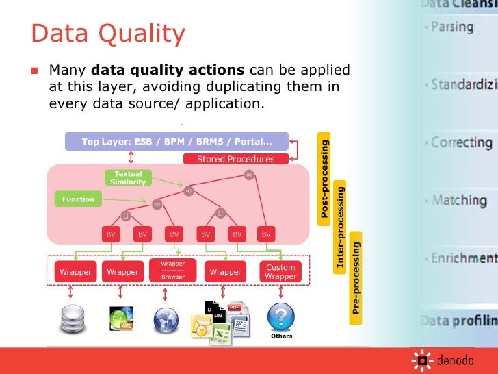 <ul><li>Many  data quality actions  can be applied at this layer, avoiding duplicating them in every data source/ applicat...
