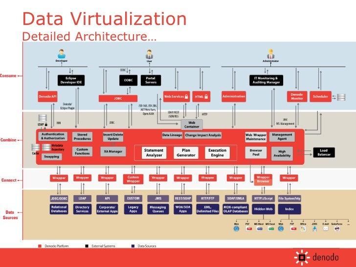 Data Virtualization Detailed Architecture…