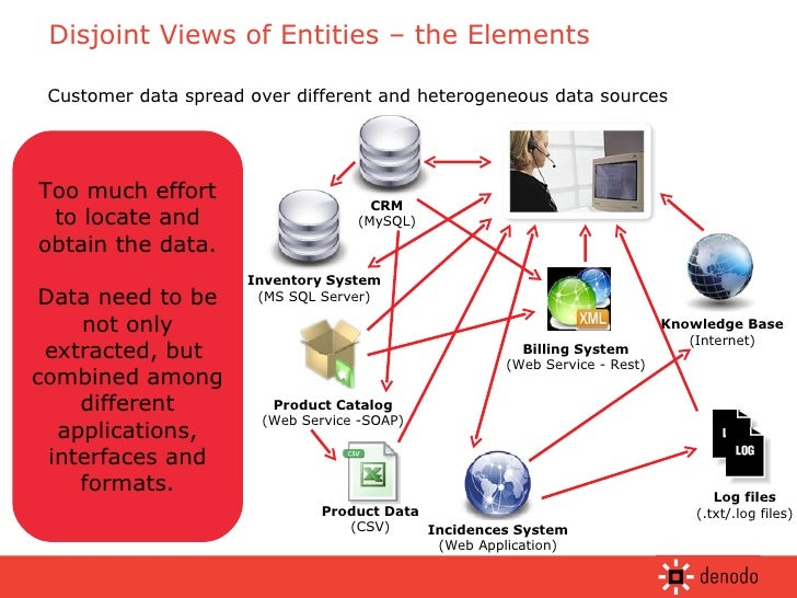 Disjoint Views of Entities – the Elements Customer data spread over different and heterogeneous data sources Too much effo...